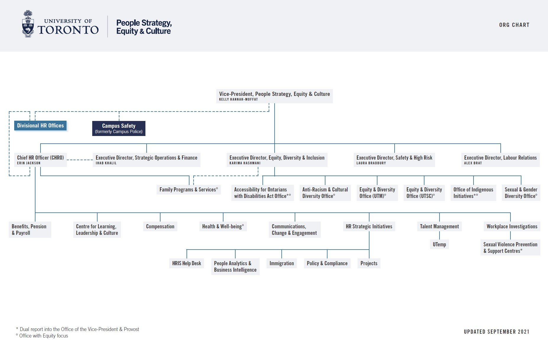 People Strategy, Equity & Culture Organizational Chart
